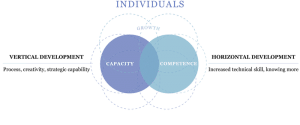 Competency and Capacity in individuals