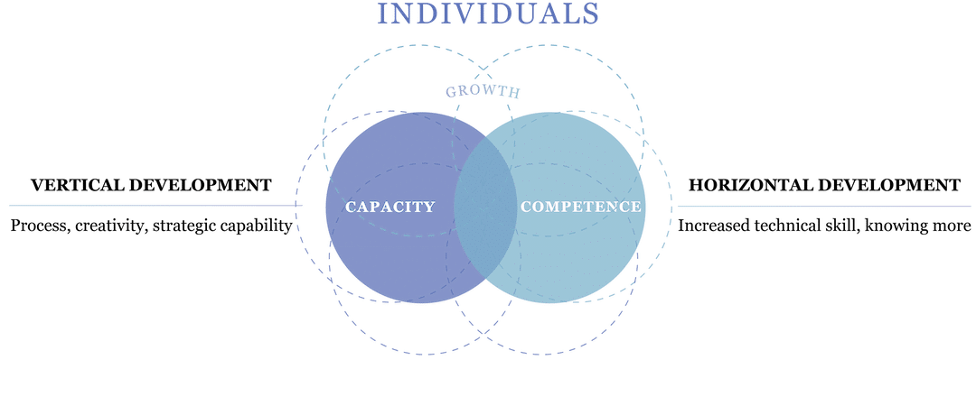 Vertical and Horizontal Development build both Competency